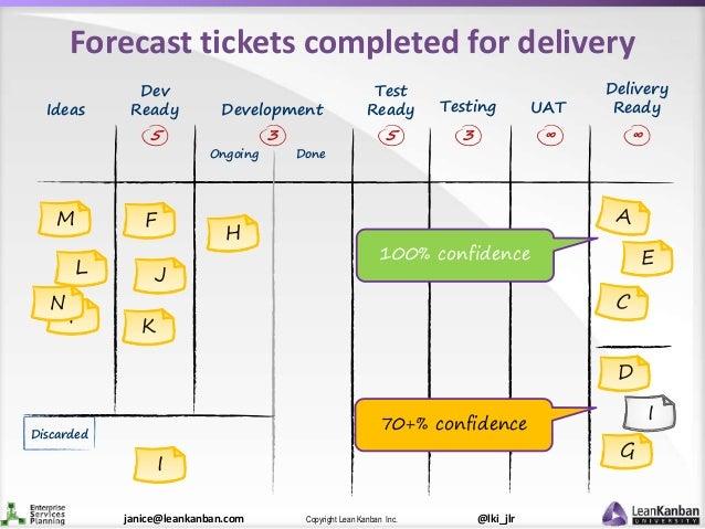 @lki_jlrCopyright Lean Kanban Inc.janice@leankanban.com Test Ready F N K M L J F Forecast tickets completed for delivery E...