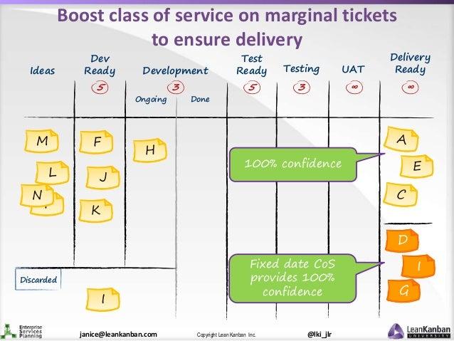 @lki_jlrCopyright Lean Kanban Inc.janice@leankanban.com Test Ready F N K M L J F Boost class of service on marginal ticket...