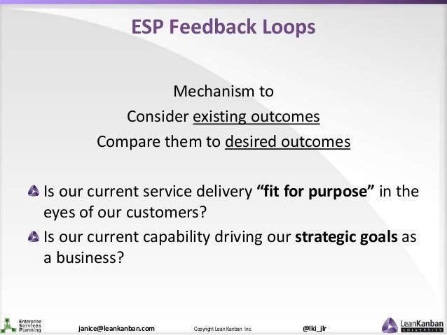 @lki_jlrCopyright Lean Kanban Inc.janice@leankanban.com ESP Feedback Loops Mechanism to Consider existing outcomes Compare...