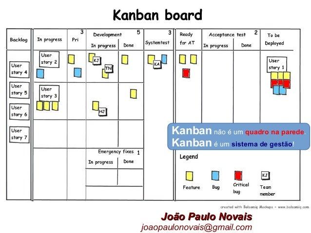 Kanban não é um quadro na parede. Kanban é um sistema de gestão! João Paulo NovaisJoão Paulo Novais joaopaulonovais@gmail....