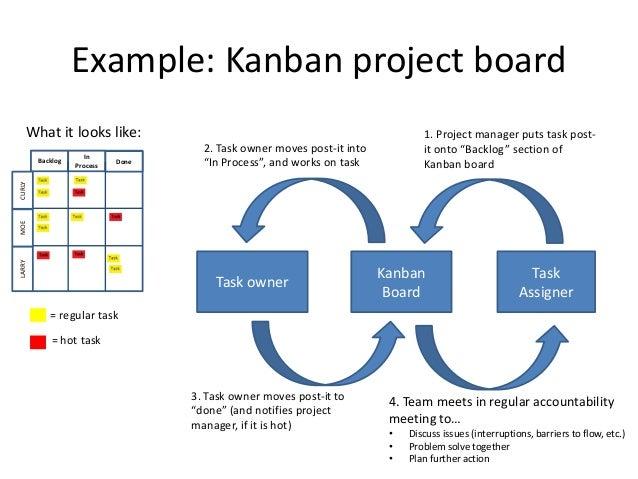 Kanban Explained In 11 Slides