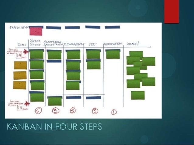 KANBAN IN FOUR STEPS