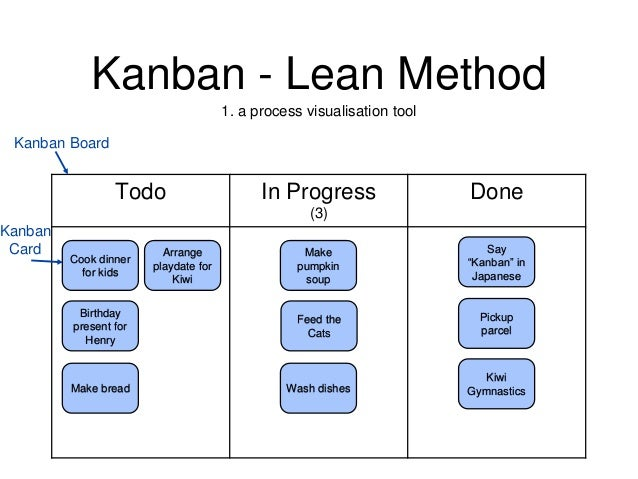 Kanban In The Kitchen