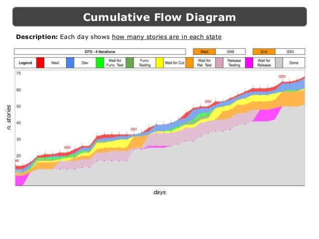 Kanban metrics in practice for leading continuous improvement cumulative flow diagram ccuart Gallery