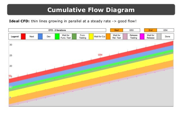 Kanban metrics in practice for leading continuous improvement cumulative flow diagram ideal cfd thin lines growing in parallel ccuart Gallery