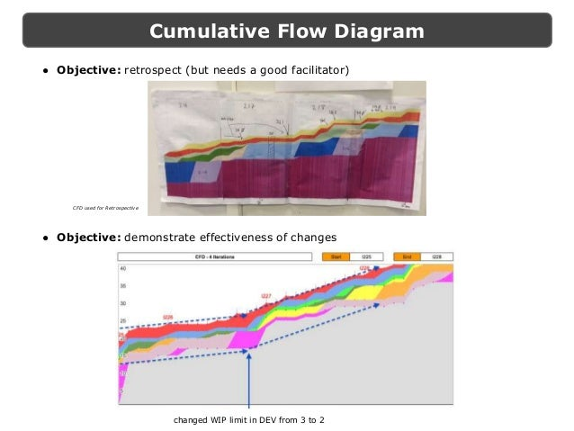 Kanban metrics in practice for leading continuous improvement cumulative flow diagram ccuart