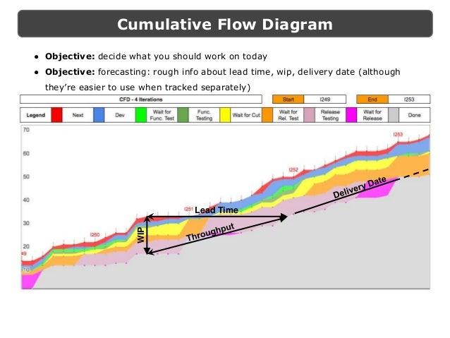 Kanban metrics in practice for leading continuous improvement cumulative flow diagram ccuart Choice Image