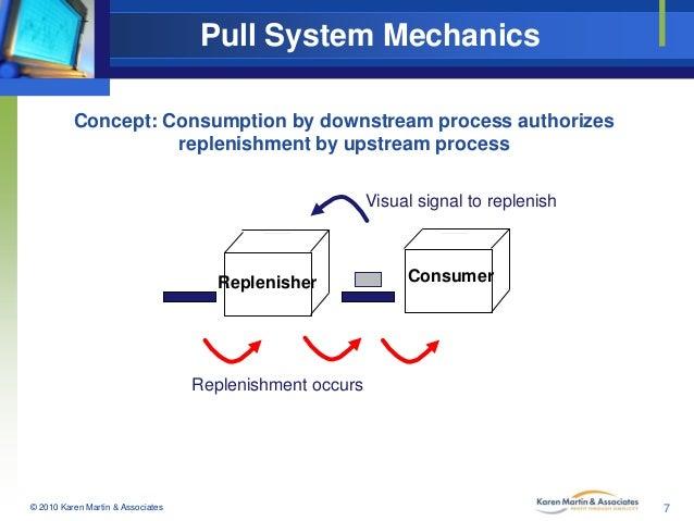 Pull System Mechanics Concept Consumption