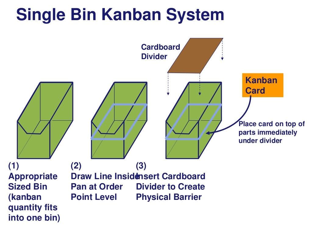 Single Bin Kanban System Cardboard