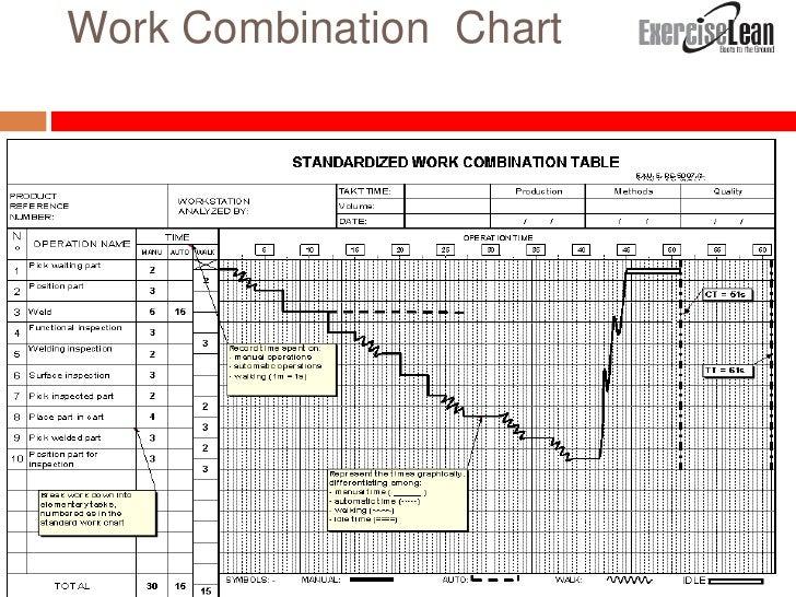 kan ban  u0026 standardize work overview feb 2011