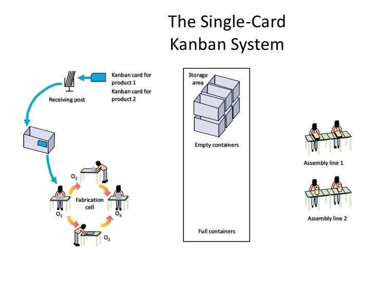 Can easily extend to suppliers (supplier Kanban)</li></li></ul><li>Kanban card for product 1<br />Storage area<br />Kanban...
