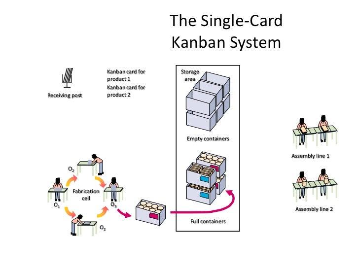 Kanban system (presentation for blog )