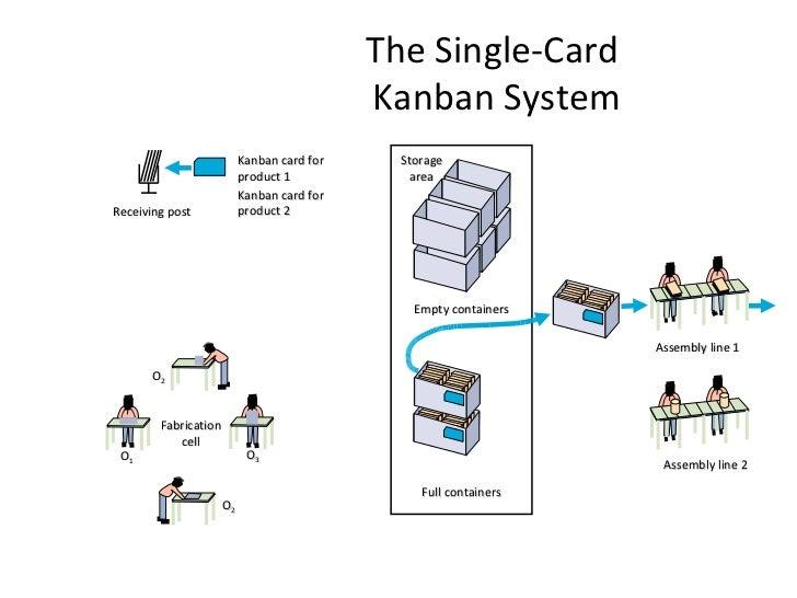 Kanban system (presentation for blog ) 2003
