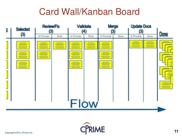Kanban sdlc process flow diagram residential electrical symbols kanban testing rh slideshare net release management process flow diagram waterfall process methodology ccuart Choice Image