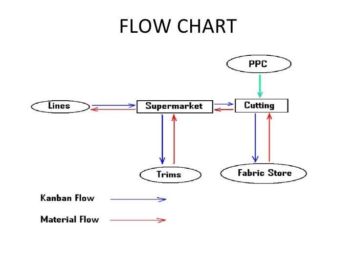 Process flow diagram kanban diy wiring diagrams kanbanultimate adi apparel interns rh slideshare net kanban board example cumulative flow kanban ccuart Gallery