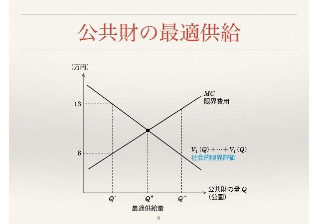 ミクロ経済学の力』4章2節