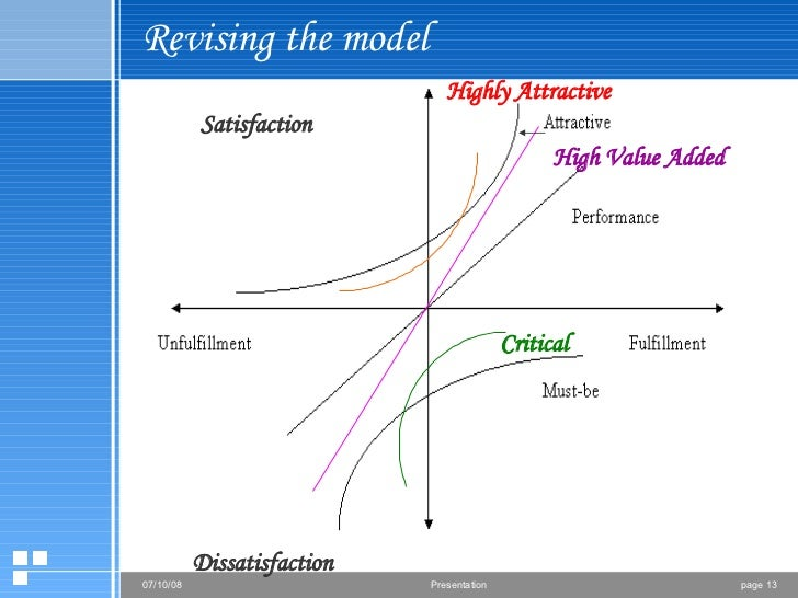 Revising the model Critical Highly Attractive High Value Added Dissatisfaction Satisfaction