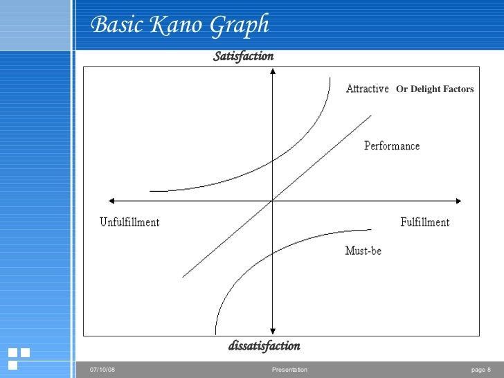 Basic Kano Graph Satisfaction dissatisfaction Or Delight Factors
