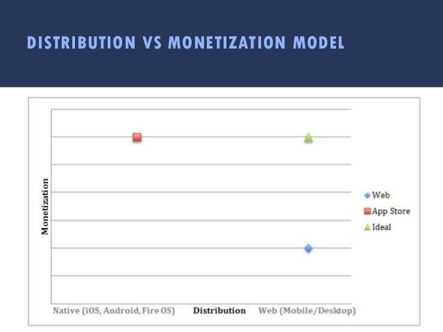 DISTRIBUTION VS MONETIZATION MODEL