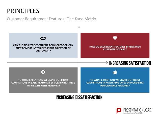Kano Model PPT Slide Template