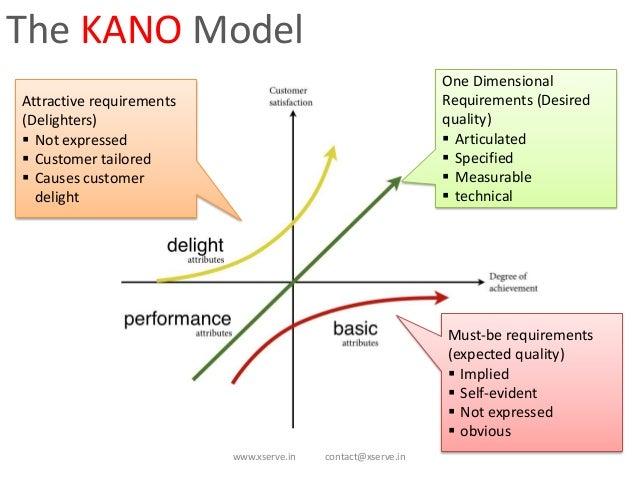 Home kano model kano model.