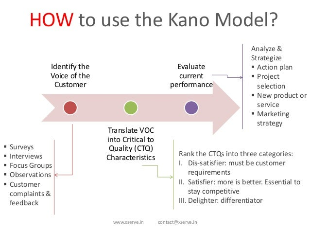 quality management and the kano model By using the kano model, it tried to categorize them into five quality attributes:   human interface 2009: human interface and the management of information.