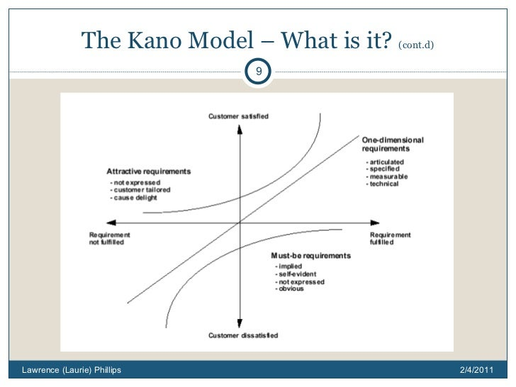 Kano Model How To Delight Your Customers
