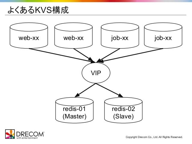Copyright Drecom Co., Ltd. All Rights Reserved. よくあるKVS構成 web-xx web-xx job-xx job-xx redis-01 (Master) redis-02 (Slave) V...