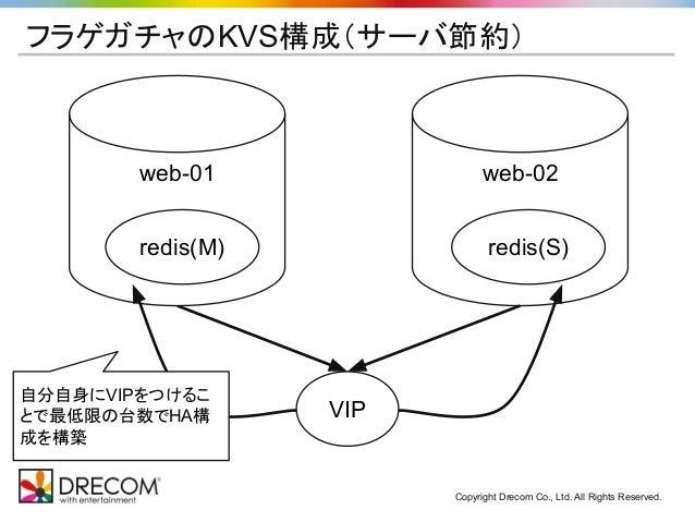 Copyright Drecom Co., Ltd. All Rights Reserved. フラゲガチャのKVS構成(サーバ節約) web-02 VIP web-01 redis(M) redis(S) 自分自身にVIPをつけるこ とで最低...