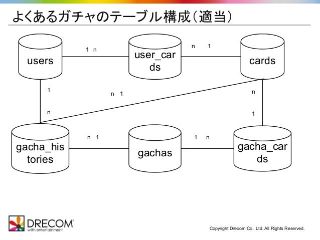 Copyright Drecom Co., Ltd. All Rights Reserved. よくあるガチャのテーブル構成(適当) users user_car ds gacha_car ds 1 n n   1 cards gachas g...