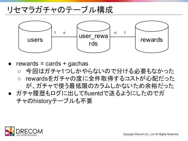 Copyright Drecom Co., Ltd. All Rights Reserved. リセマラガチャのテーブル構成 users user_rewa rds rewards 1   n n   1 ● rewards = cards +...