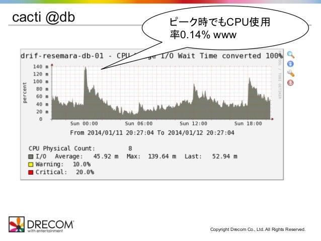 Copyright Drecom Co., Ltd. All Rights Reserved. cacti @db ピーク時でもCPU使用 率0.14% www