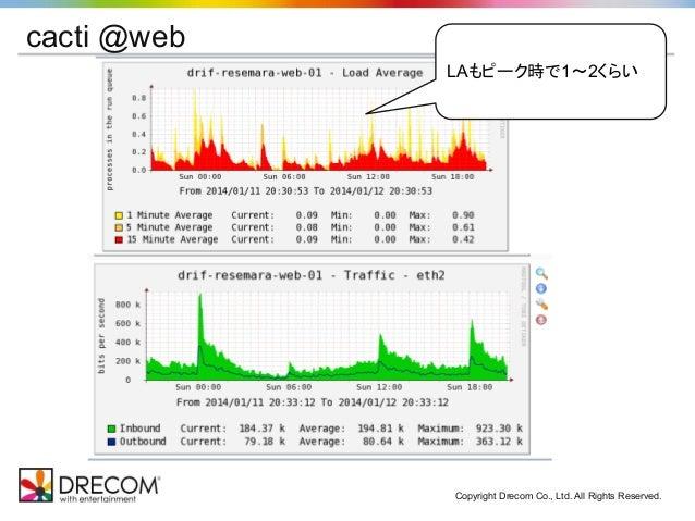 Copyright Drecom Co., Ltd. All Rights Reserved. cacti @web LAもピーク時で1〜2くらい