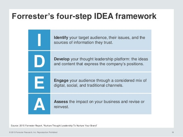 © 2015 Forrester Research, Inc. Reproduction Prohibited 19 Industry Issues Brand Platform Strong brands set the stage for ...
