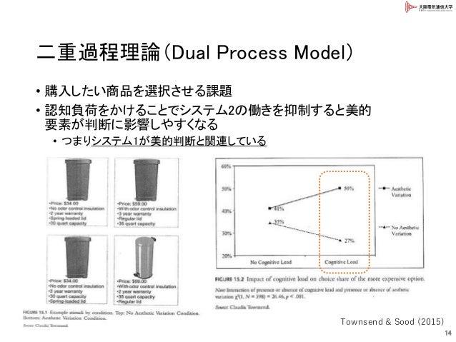二重過程理論(Dual Process Model) • 購入したい商品を選択させる課題 • 認知負荷をかけることでシステム2の働きを抑制すると美的 要素が判断に影響しやすくなる • つまりシステム1が美的判断と関連している 14 Townse...