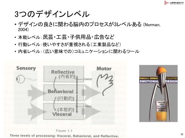 3つのデザインレベル • デザインの良さに関わる脳内のプロセスが3レベルある (Norman, 2004) • 本能レベル:民芸・工芸・子供用品・広告など • 行動レベル:使いやすさが重視される(工業製品など) • 内省レベル:(広い意味での)...