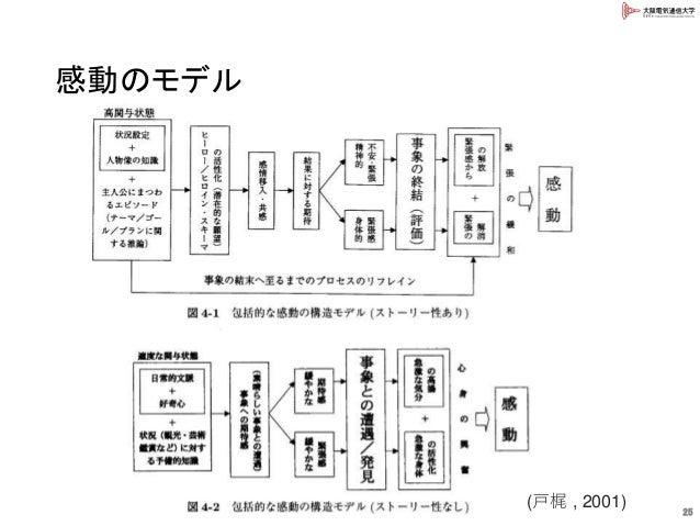 感動のモデル 25 (戸梶 , 2001)