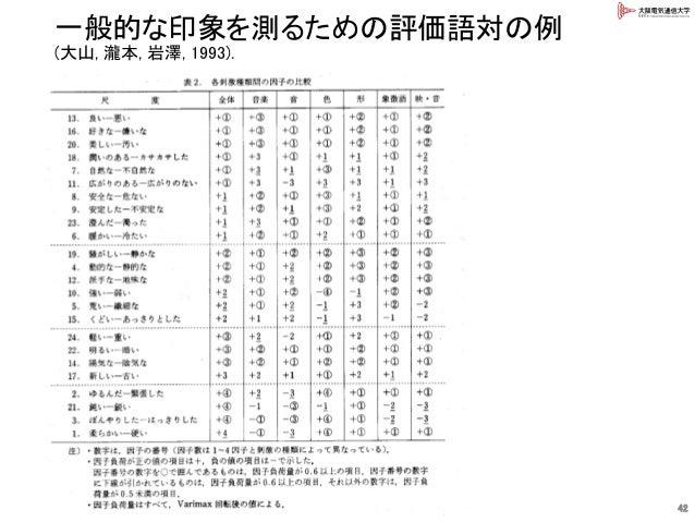 一般的な印象を測るための評価語対の例 (大山, 瀧本, 岩澤, 1993). 42