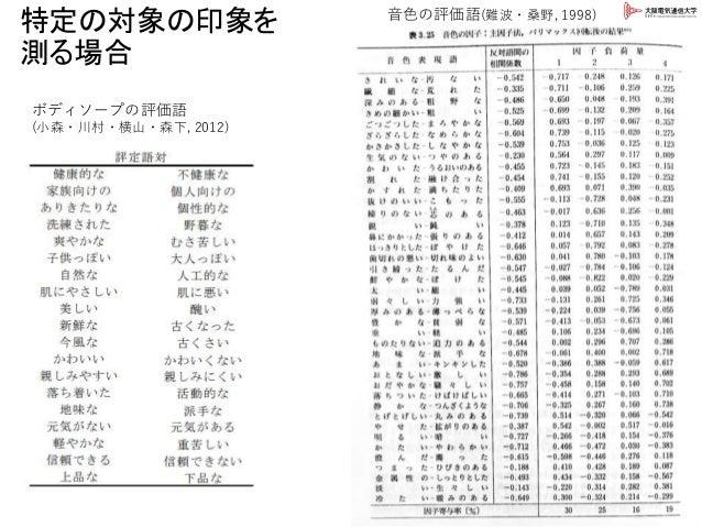 特定の対象の印象を 測る場合 43 音色の評価語(難波・桑野, 1998) ボディソープの評価語 (小森・川村・横山・森下, 2012)