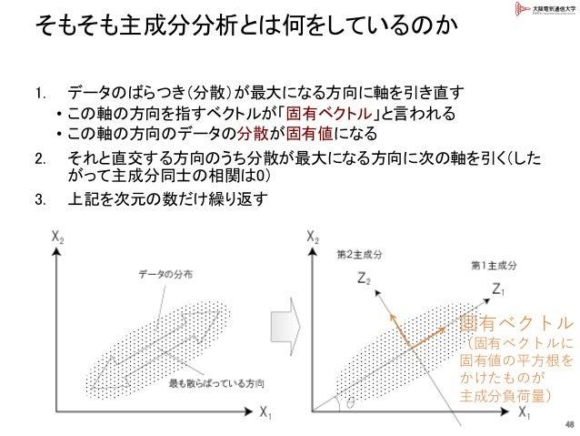 そもそも主成分分析とは何をしているのか 48 1. データのばらつき(分散)が最大になる方向に軸を引き直す • この軸の方向を指すベクトルが「固有ベクトル」と言われる • この軸の方向のデータの分散が固有値になる 2. それと直交する方向のうち...