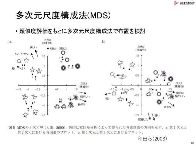 多次元尺度構成法(MDS) • 類似度評価をもとに多次元尺度構成法で布置を検討 53 和田ら(2003)