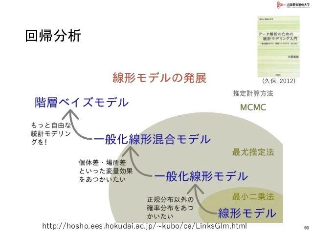 回帰分析 60http://hosho.ees.hokudai.ac.jp/~kubo/ce/LinksGlm.html (久保, 2012)
