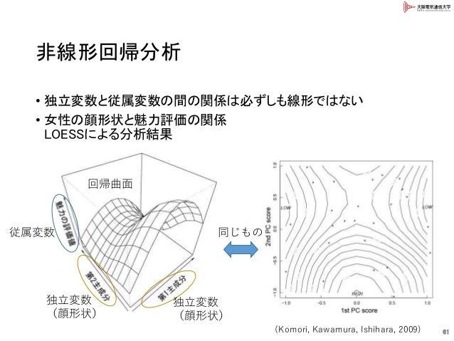 非線形回帰分析 • 独立変数と従属変数の間の関係は必ずしも線形ではない • 女性の顔形状と魅力評価の関係 LOESSによる分析結果 61 独立変数 (顔形状) 独立変数 (顔形状) 従属変数 回帰曲面 同じもの (Komori, Kawamur...