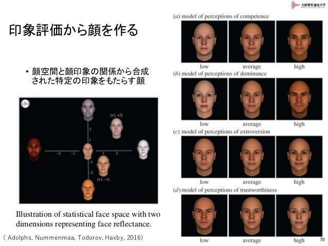印象評価から顔を作る • 顔空間と顔印象の関係から合成 された特定の印象をもたらす顔 70( Adolphs, Nummenmaa, Todorov, Haxby, 2016) Illustration of statistical face ...