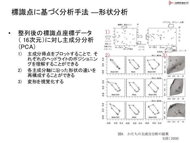 標識点に基づく分析手法 ―形状分析 • 整列後の標識点座標データ ( 16次元)に対し主成分分析 (PCA) 1) 主成分得点をプロットすることで,そ れぞれのヘッドライトのポジショニン グを理解することができる 2) 各主成分軸に沿った形状の...