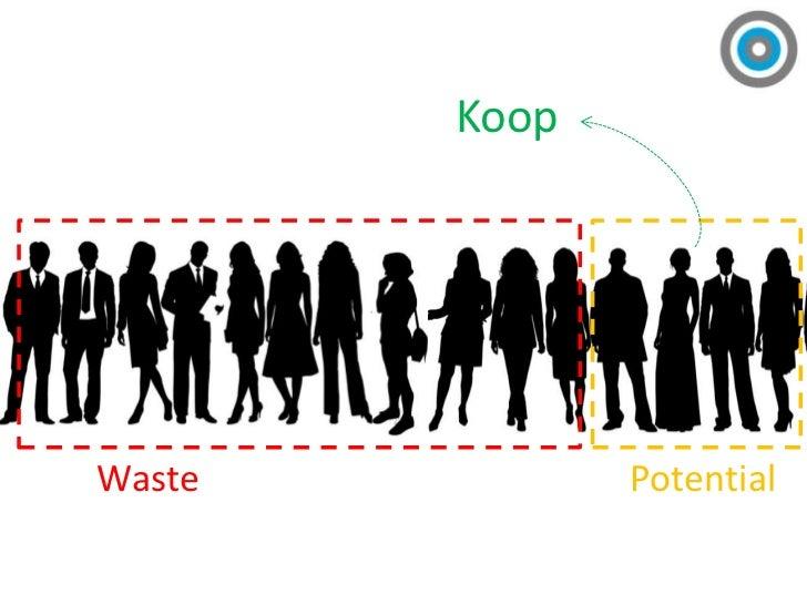 Koop<br />Potential<br />Waste<br />