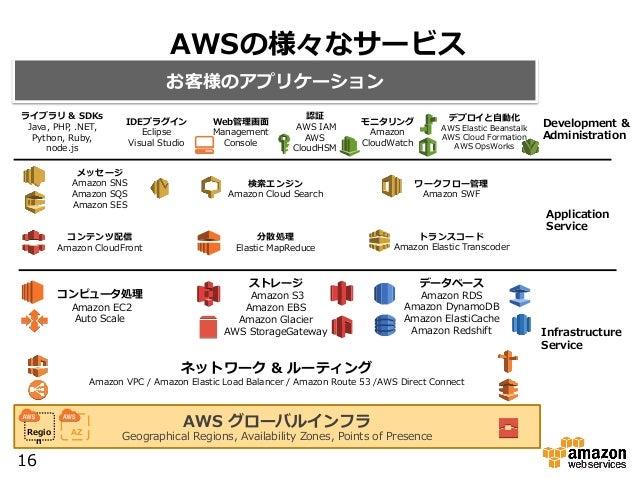 AWSの様々なサービス お客様のアプリケーション 認証  AWS IAM AWS  CloudHSM モニタリング Amazon  CloudWatch  Web管理理画⾯面 Management  Console デプロイと⾃自動...