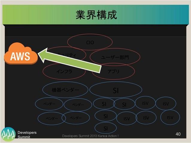 Summit Developers Developers Summit 2013 Kansai Action !  業界構成   40   ユーザー部門   SI   ISV    ISV     CIO  ...