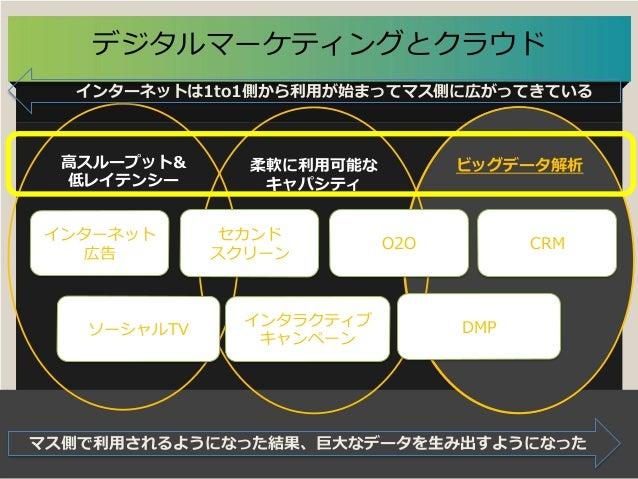 Summit Developers Developers Summit 2013 Kansai Action !  データ解析ビッグデータ解析⾼高スループット& 低レイテンシー 柔軟に利利⽤用可能な キャパシティ デジタルマーケティングとクラウ...