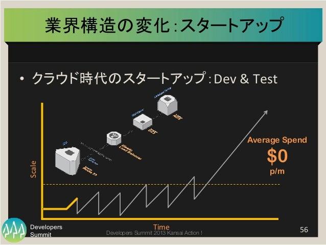Summit Developers Developers Summit 2013 Kansai Action !  業界構造の変化:スタートアップ   • クラウド時代のスタートアップ:Dev  &  Test   56  ...